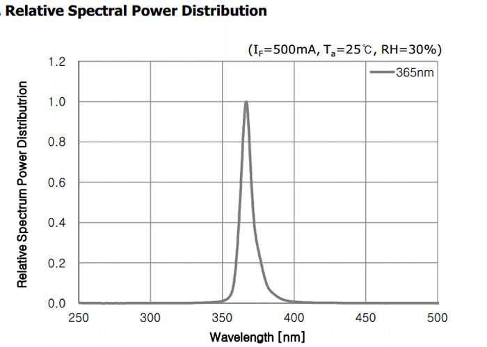 LUYOR-3410高强度紫外线灯光谱图
